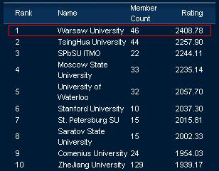 TopCoder ranking