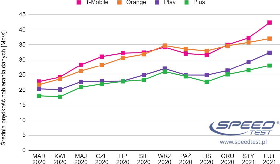 Ranking SpeedTest.pl – wyniki za luty 2021
