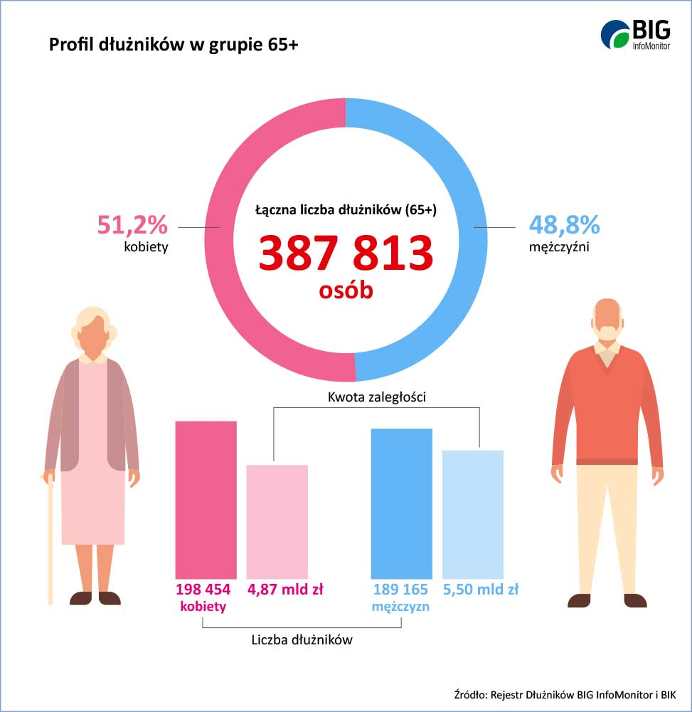 Seniorzy nie płacą rachunków i rat kredytowych