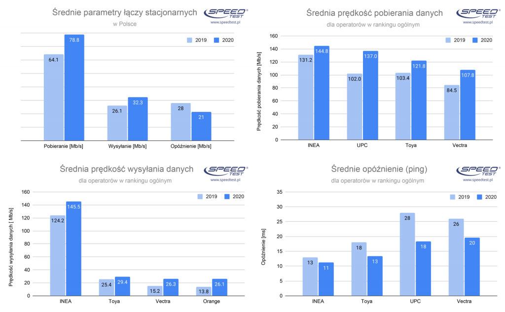 Internet stacjonarny przyspieszył w Polsce o 23%, mobilny o 27%