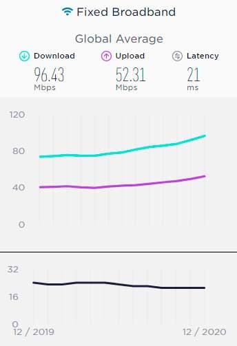 Speedtest.net - polski internet mobilny i stacjonarny w grudniu