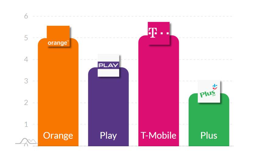 Pobieranie danych (3G)