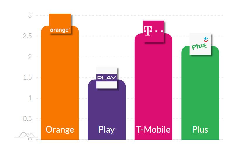 Wysyłanie danych (3G)