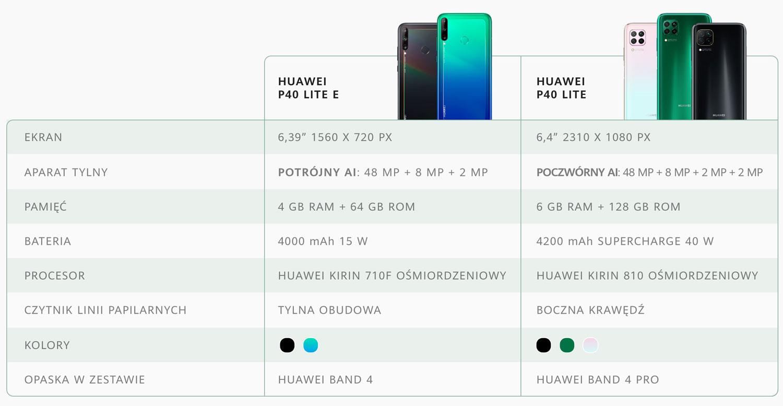 Huawei P40 Lite i P40 lite E
