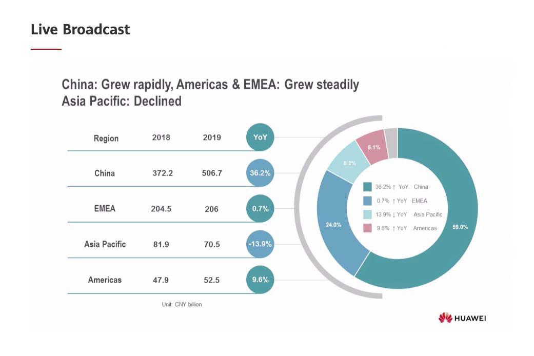 Wyniki Huawei w 2019 r.