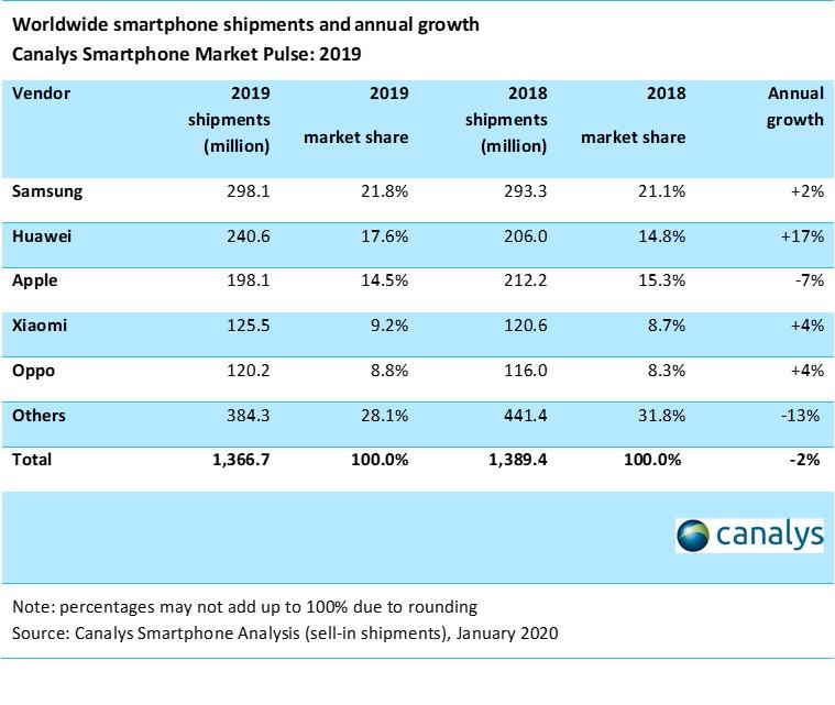 Rynek smartfonów w IV kw. 2019 r.