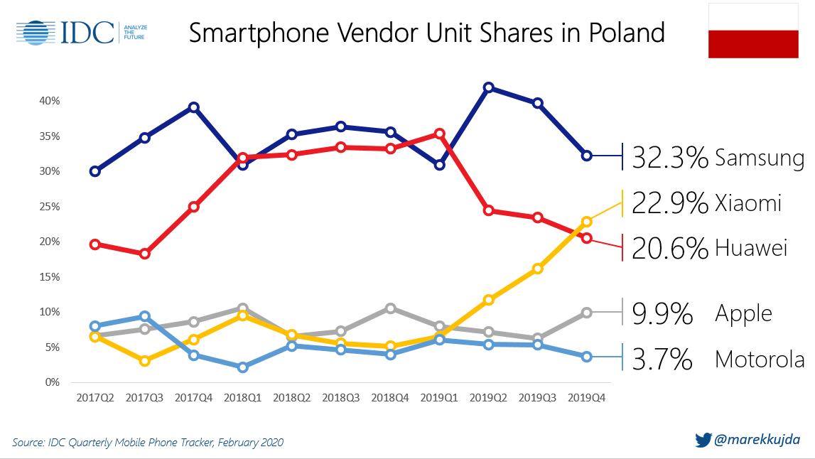 Xiaomi numerem 2 w Polsce
