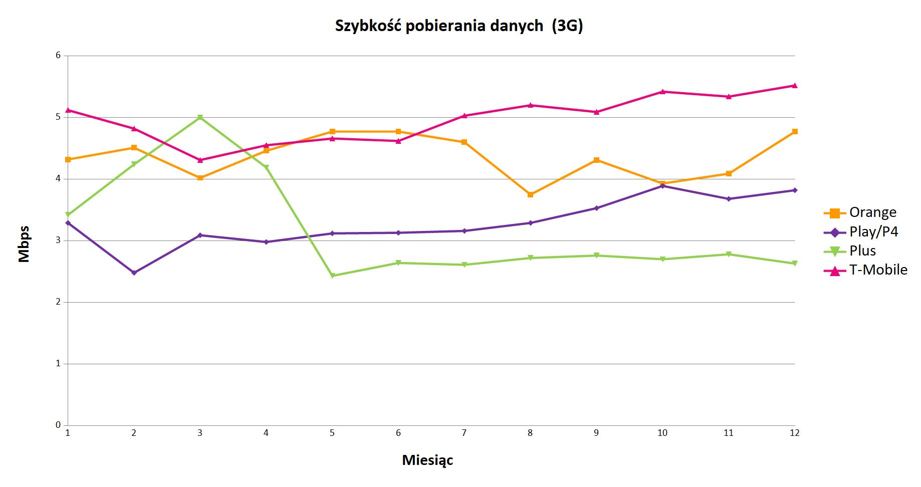 Technologia 3G – średnie wyniki pomiarów jakości Internetu mobilnego operatorów w Polsce, w poszczególnych miesiącach 2019 roku