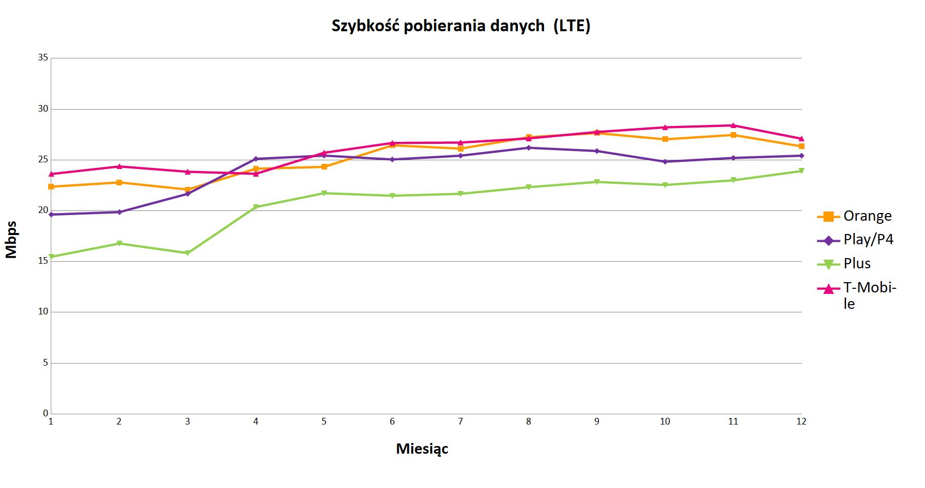 Technologia LTE/4G – średnie wyniki pomiarów jakości Internetu mobilnego operatorów w Polsce, w poszczególnych miesiącach 2019 roku