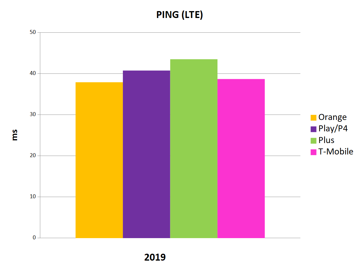 Średnie wyniki pomiarów jakości Internetu mobilnego operatorów w Polsce w 2019 roku