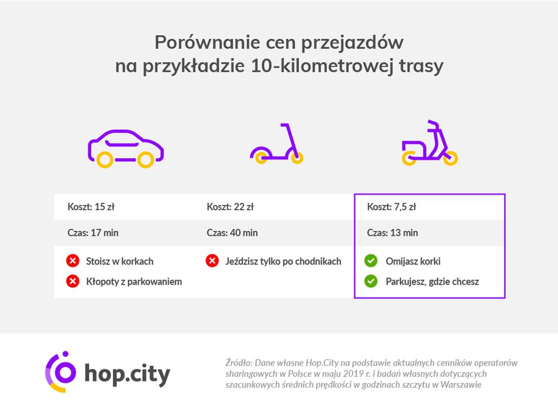 Hop.City