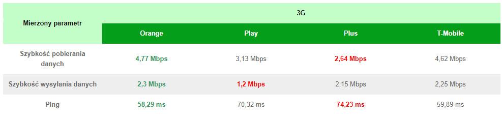 Najlepszy internet mobilny w Polsce - 3G