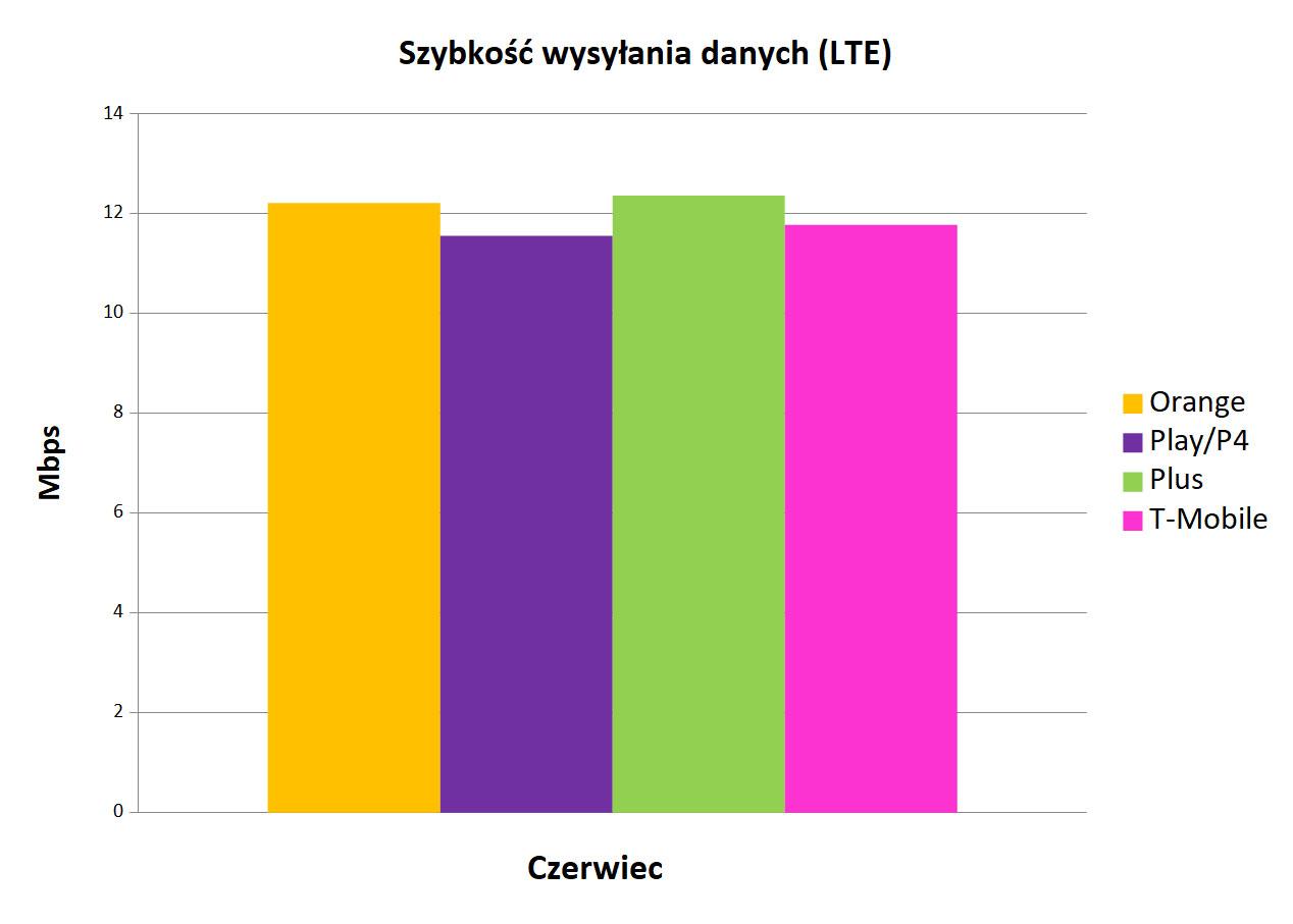 Najlepszy internet mobilny w Polsce - LTE