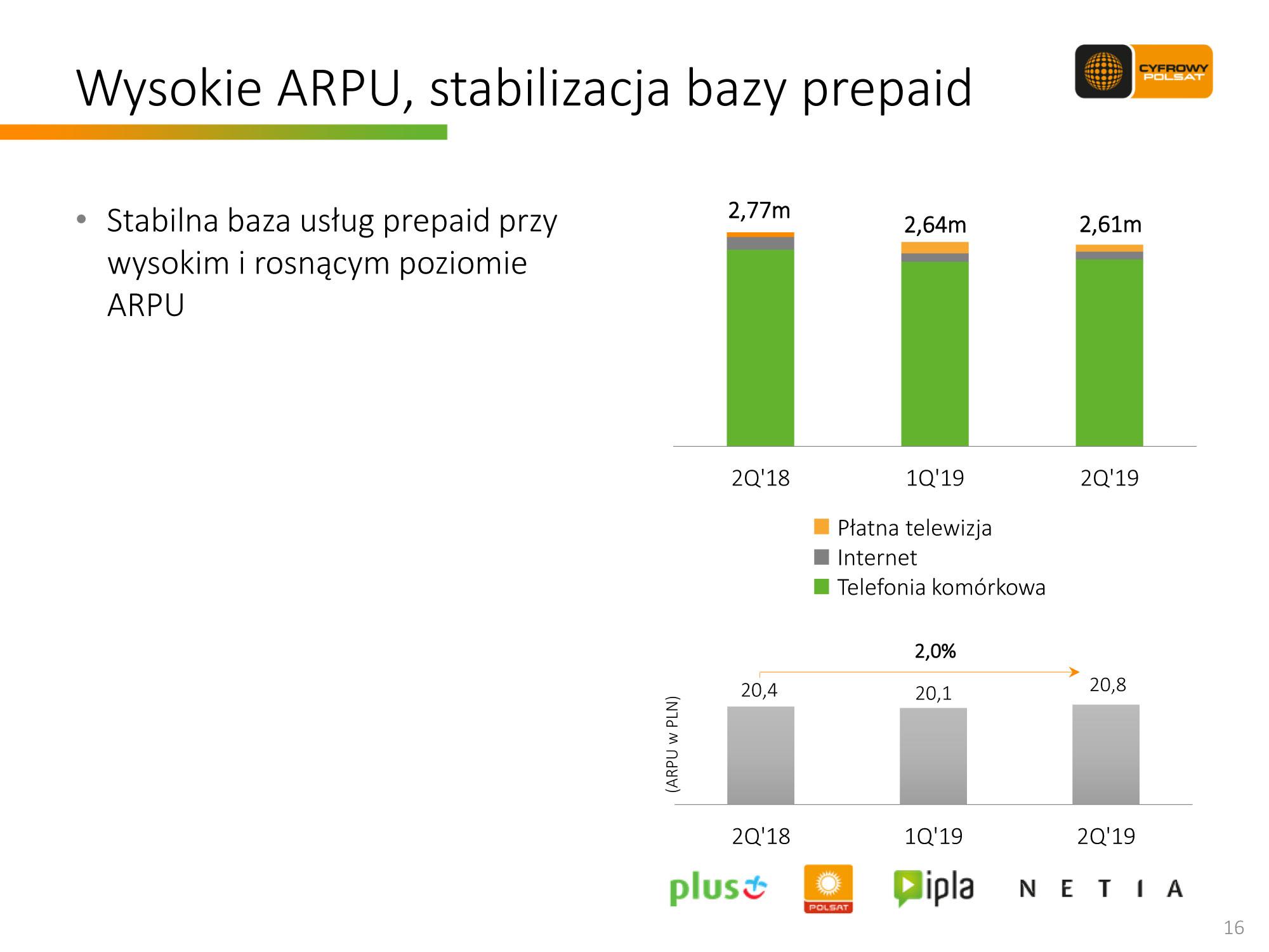 Wyniki Grupy CP w II kw. 2019 r.