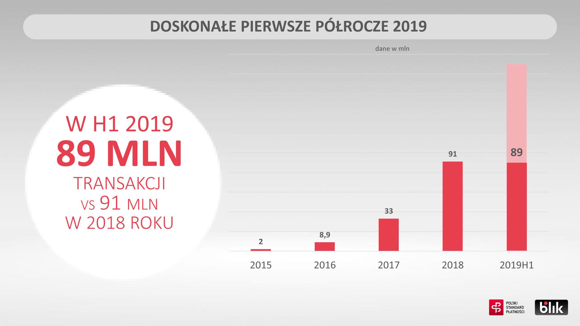 Wyniki Blik w II kw. 2019