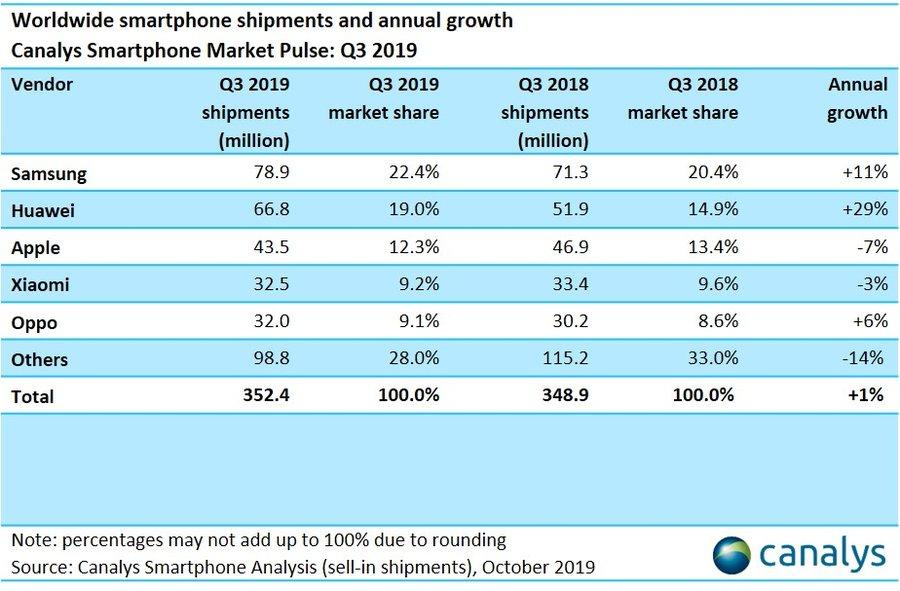 Sprzedaż smartfonów w Q3 2019