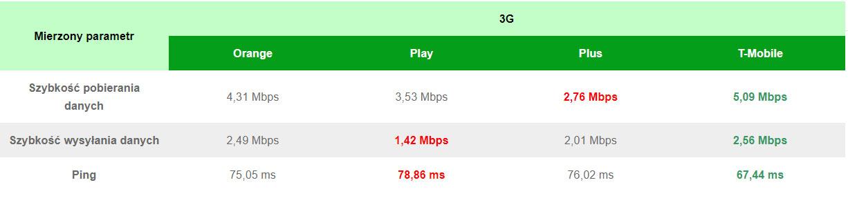 Najlepszy internet w Polsce