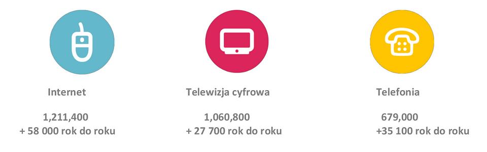 UPC Polska - wyniki w III kw. 2019 r.