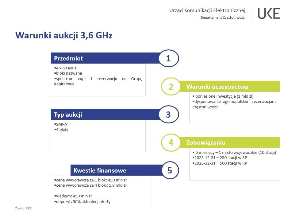 Rusza postępowanie konsultacyjne w sprawie aukcji 5G