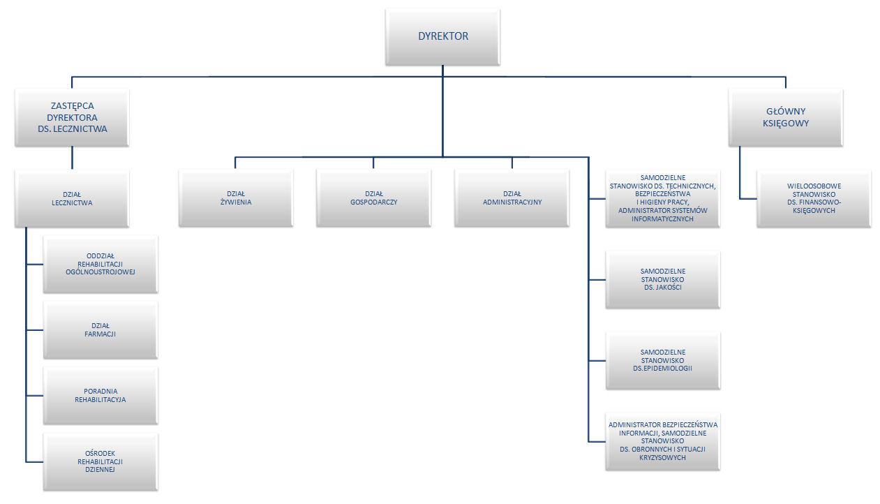 struktura organizacyjna - przykładowy obrazek