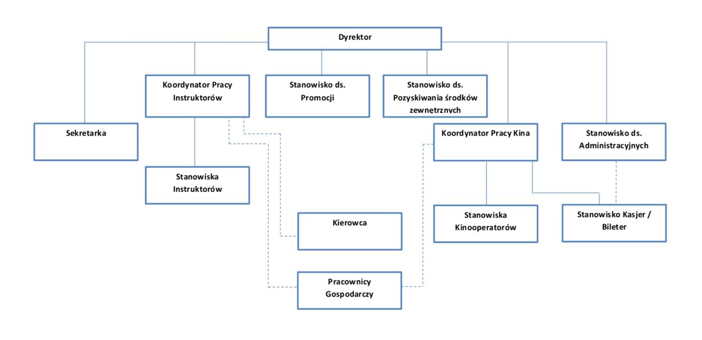 Schemat organizacyjny Miejskiego Domu Kultury