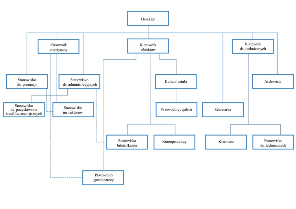 Schemat organizacyjny MDK po zmianie Regulaminu organizacyjnego