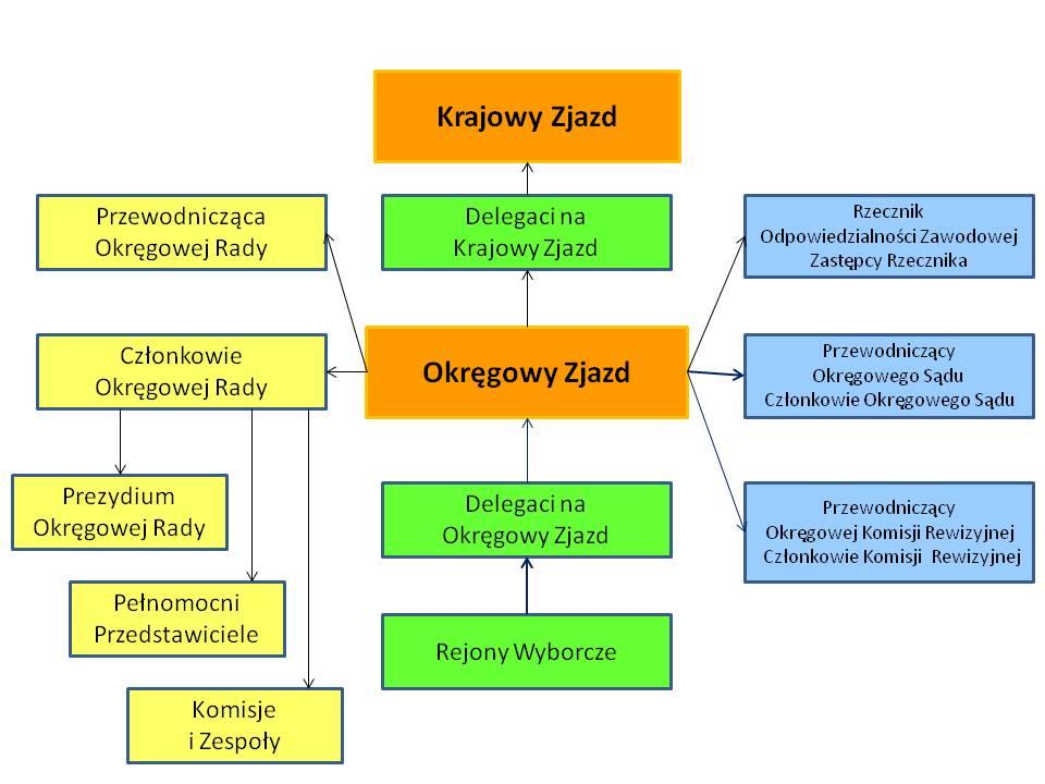 Schemat organizacyjny OIPiP
