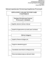Struktura organizacyjna Powiatowego Inspektoratu Weterynarii w Końskich