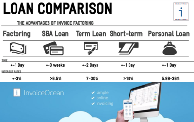 Online Invoices Invoicing Software Invoice Generating Online - Invoice loans