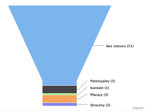 Wykresy lejkowe