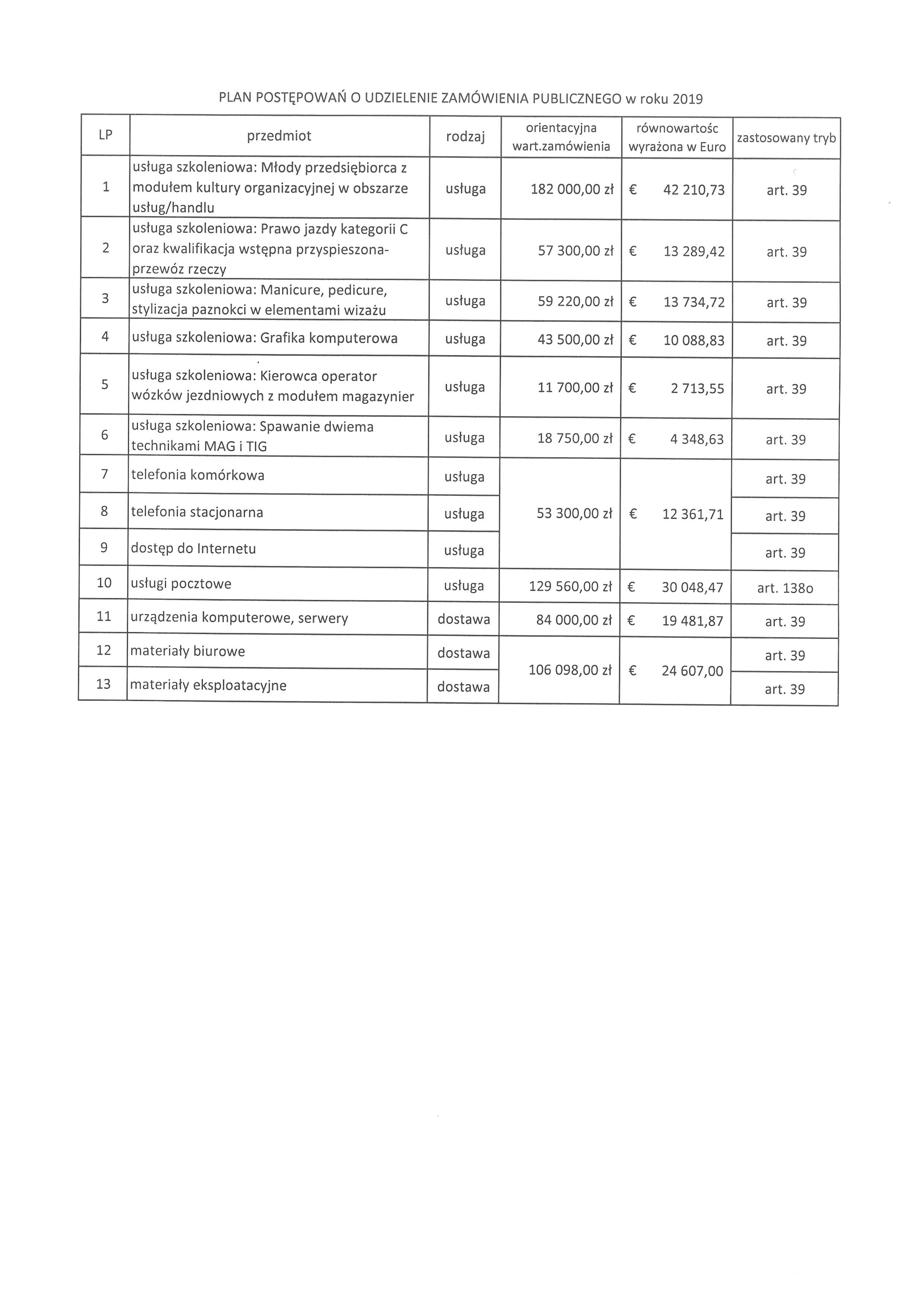 plan posępowań o udzielenie zamówienia publicznego w roku 2019