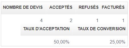Facturation Devis Facture Taux Conversion Accepté